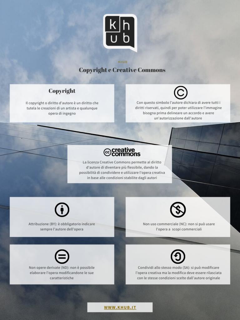 Copyright e Creative Commons per le immagini online